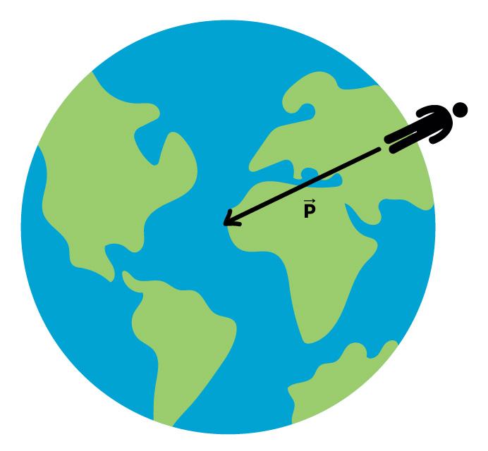 Força gravitacional que a Terra exerce em uma pessoa.