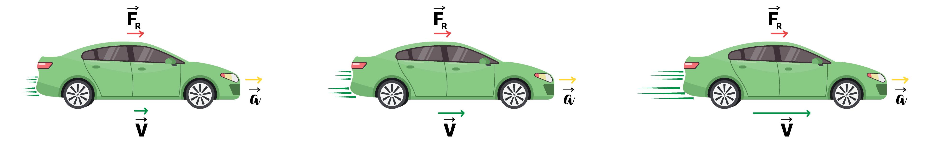 Carro acelerando e aumentando a velocidade - Segunda Lei de Newton.