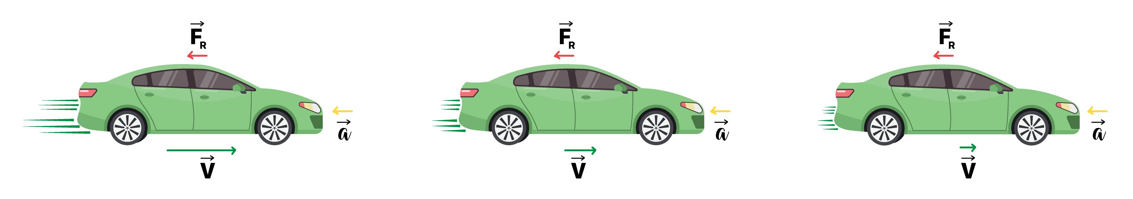 Carro freando e diminuindo a velocidade - Segunda Lei de Newton.
