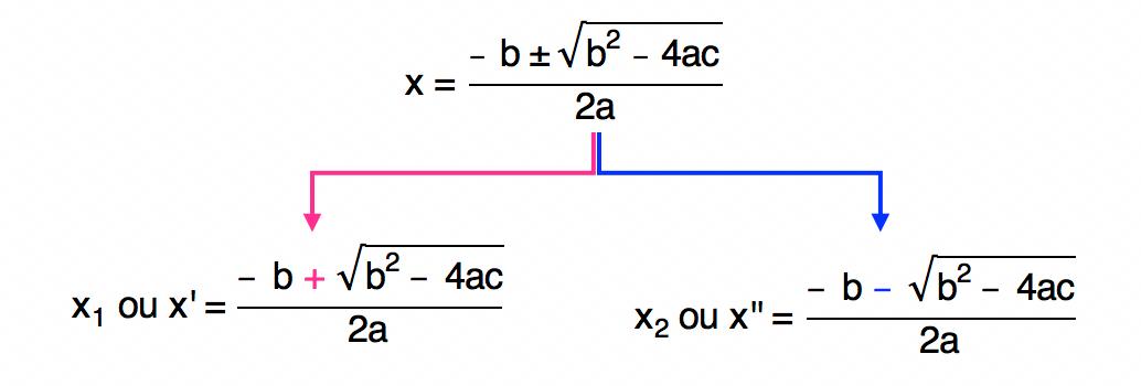 "x1 ou x' = (-b + √(bˆ2 -4ac))/2a e x2 ou x"" = (-b - √(bˆ2 -4ac))/2a"
