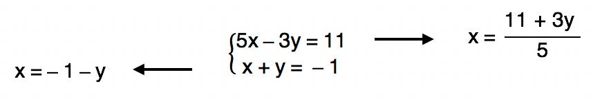 isolando x na equação 5x - 3y = 11 temos x = (11+3y)/5 e isolando x na equação x + y = -1 temos x = - 1 - y