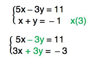 multiplica-se a segunda equação do sistema x + y = -1 por 3 resultando em 3x + 3y = - 3