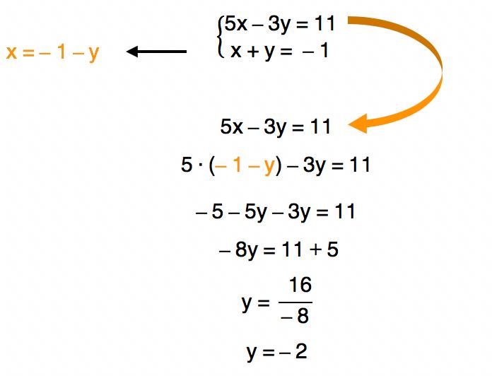 passo 2 da resolução do sistema por substituição em que o x da equação 5x - 3y = 11 é substituído por - 1 - y gerando como resultado o valor de y = - 2