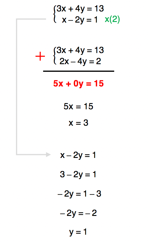 sistema de equações 2 resolvido pelo método da adição cujo conjunto solução é S = {(3,1)}