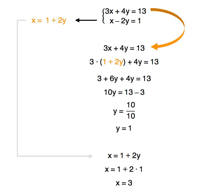 sistema de equações 2 resolvido pelo método da substituição cujo conjunto solução é S = {(3,1)}