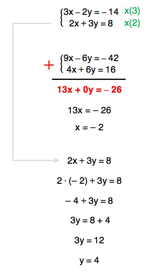 sistema de equações 3 resolvido pelo método da adição cujo conjunto solução é S = {(-2,4)}