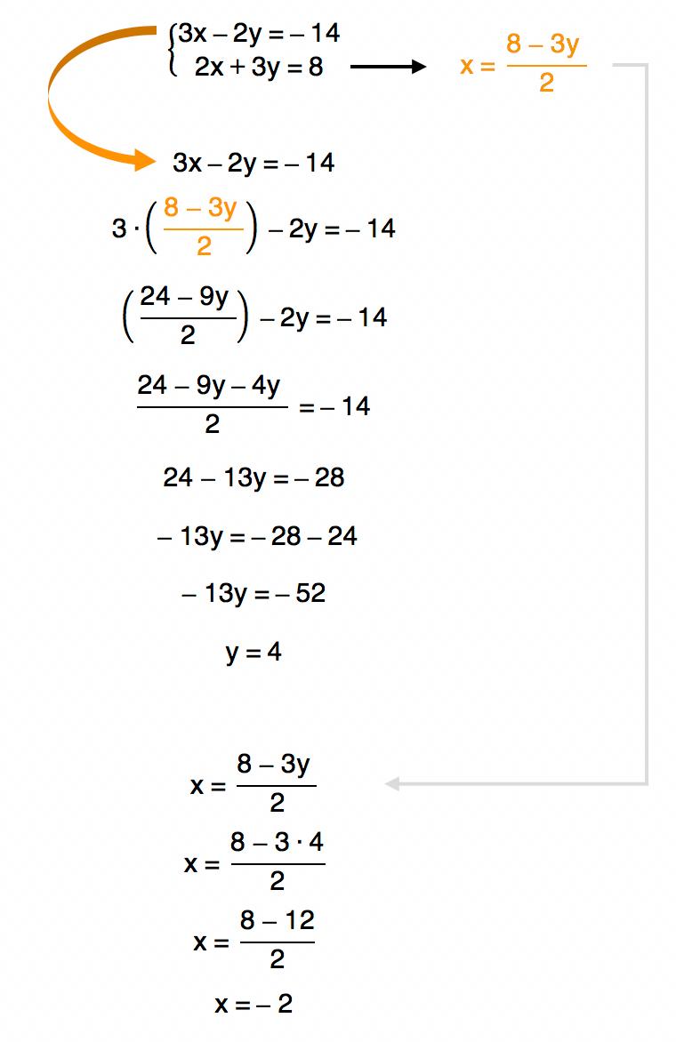 sistema de equações 3 resolvido pelo método da substituição cujo conjunto solução é S = {(-2,4)}
