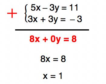 somando as equações 5x - 3y = 11 e 3x + 3y = -3 temos como resposta x = 1