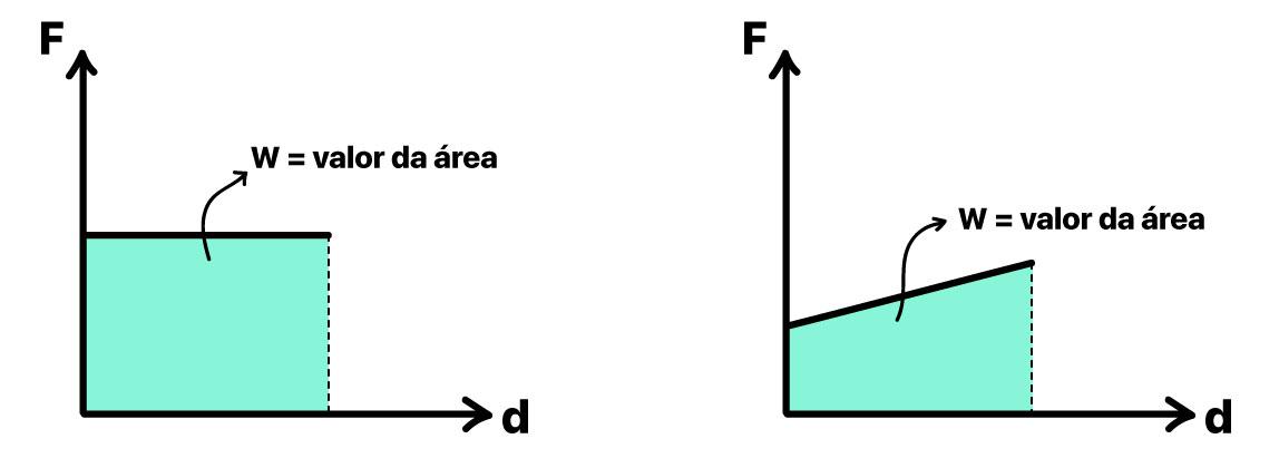 Dois gráficos de Força x Deslocamento para calcular o Trabalho pela área. Um gráfico é para força constante e o outro é para força variável.