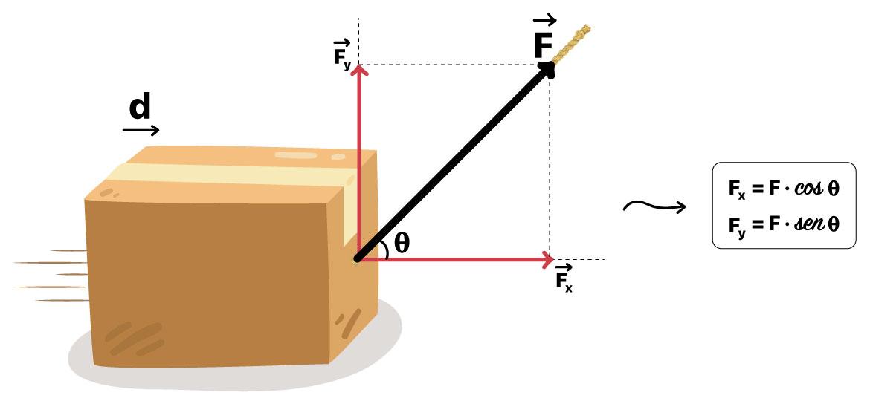 Corda puxa caixa exercendo uma força inclinada ao deslocamento.