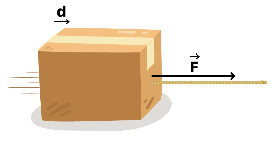 Corda puxa uma caixa exercendo uma força paralela ao deslocamento.