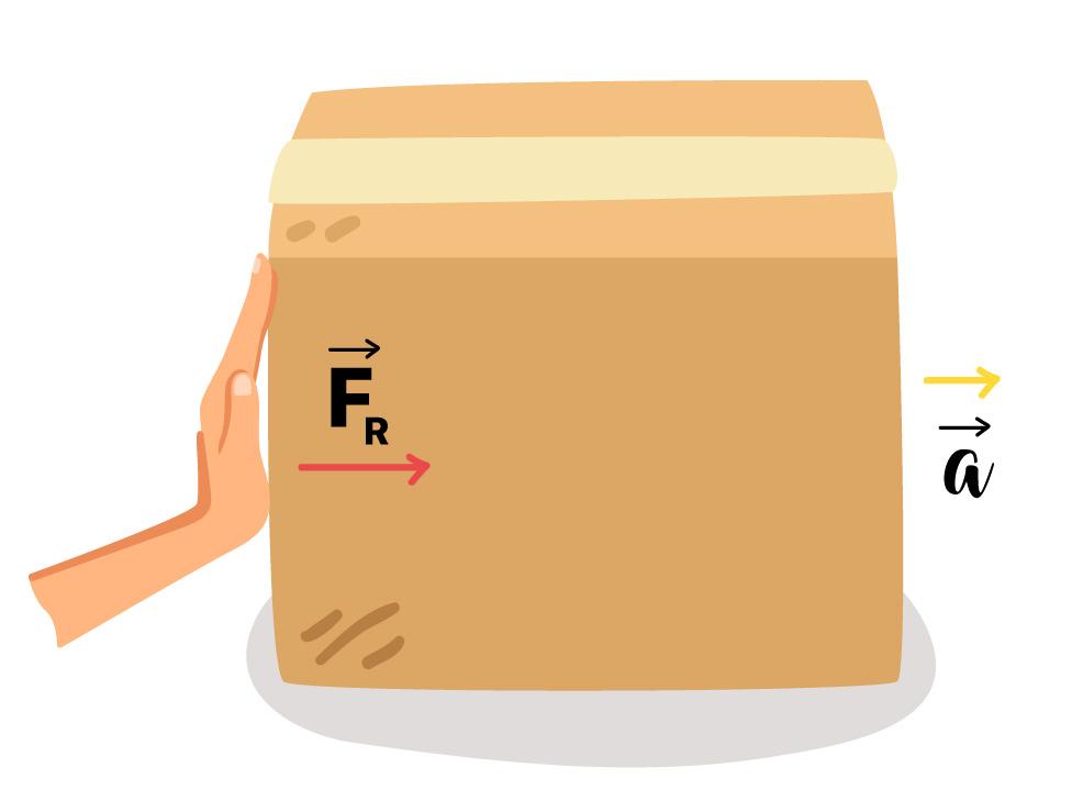 Caixa sendo acelerada por uma força.