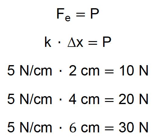 Cálculo de diferentes deformações de uma mola