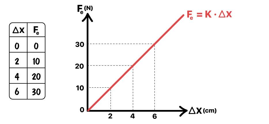 Como traçar o gráfico da força elástica