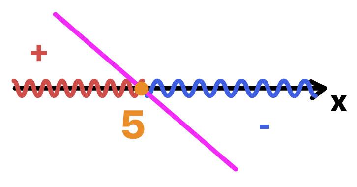 valores positivos e negativos da função f(x) = 5 - x