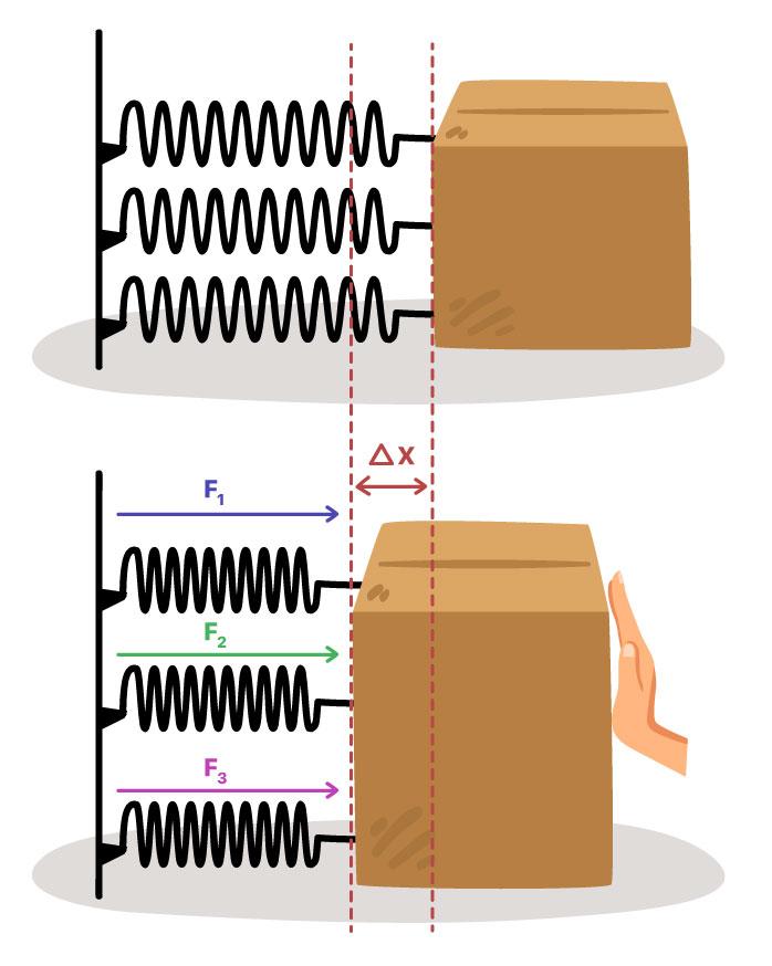 Exemplo com três molas paralelas