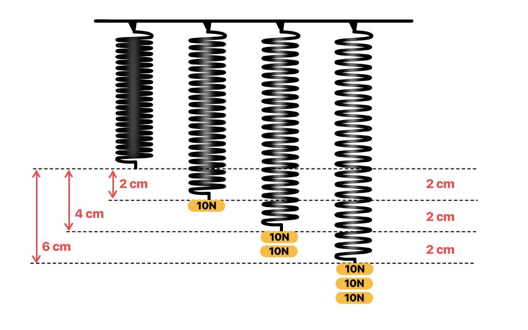 Diferentes deformações em molas verticais