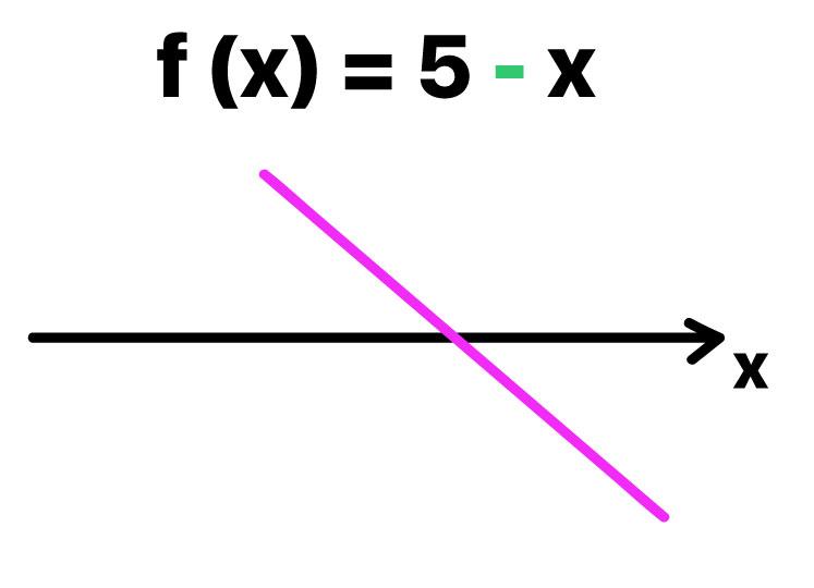 reta decrescente que representa a função f(x) = 5 - x