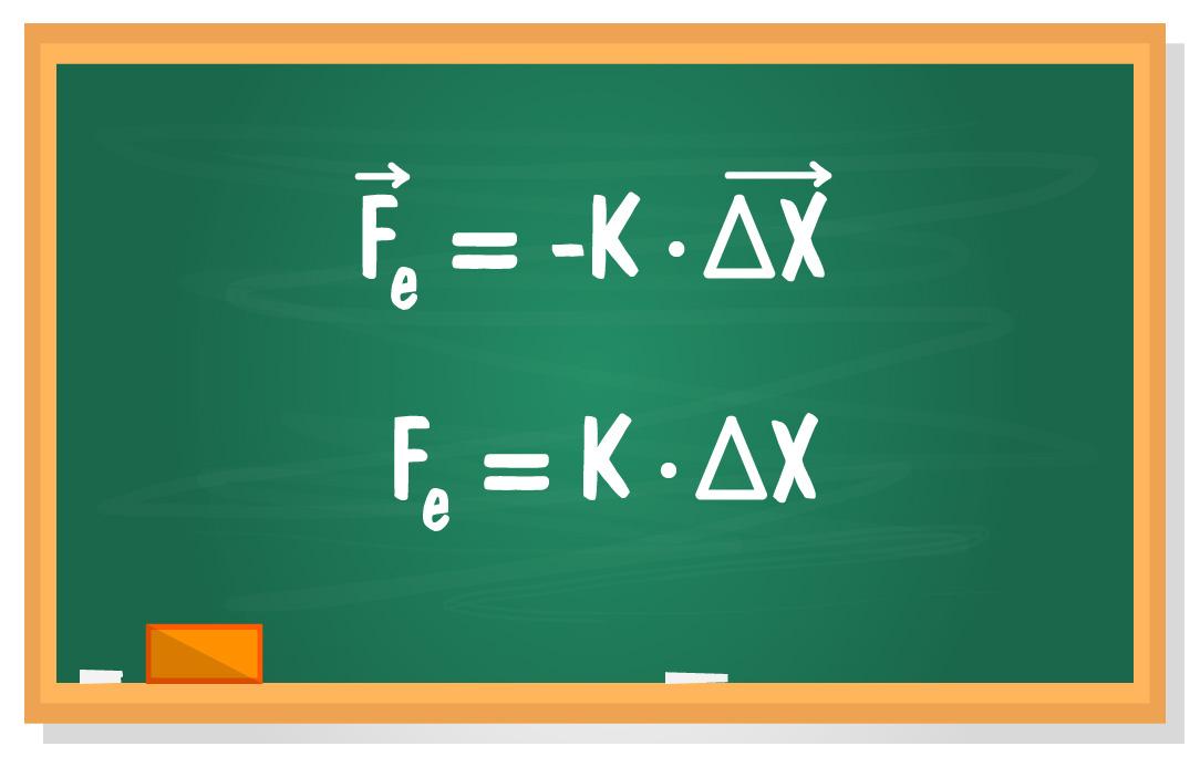 Fórmula da Lei de Hooke