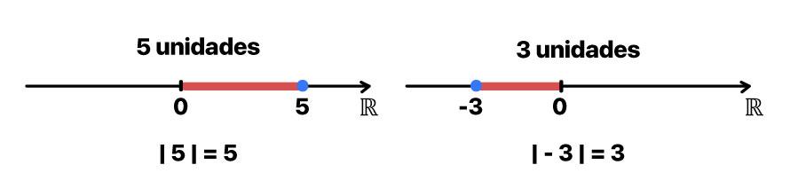 |5| = 5 unidades de distância na reta real e |-3| = 3 unidades de distância na reta real