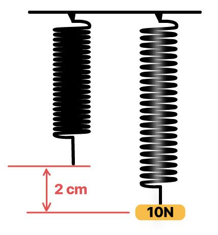 Deformação de mola vertical