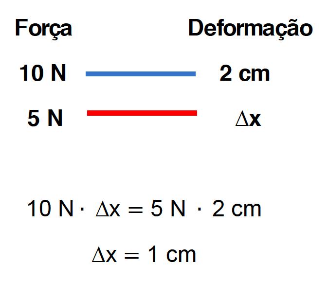 Uso da regra de 3 para calcular a deformação de uma mola