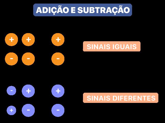 sinais iguais soma e conserva o sinal e sinais diferentes subtrai e conserva o sinal do maior número