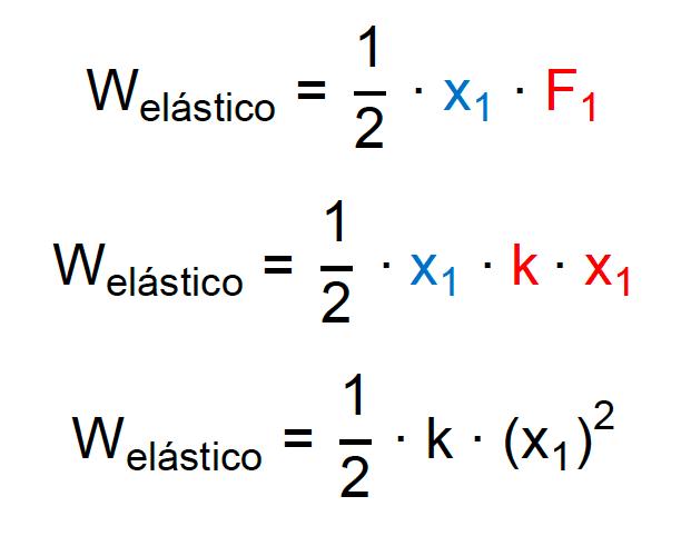 Cálculo do trabalho para qualquer deformação elástica