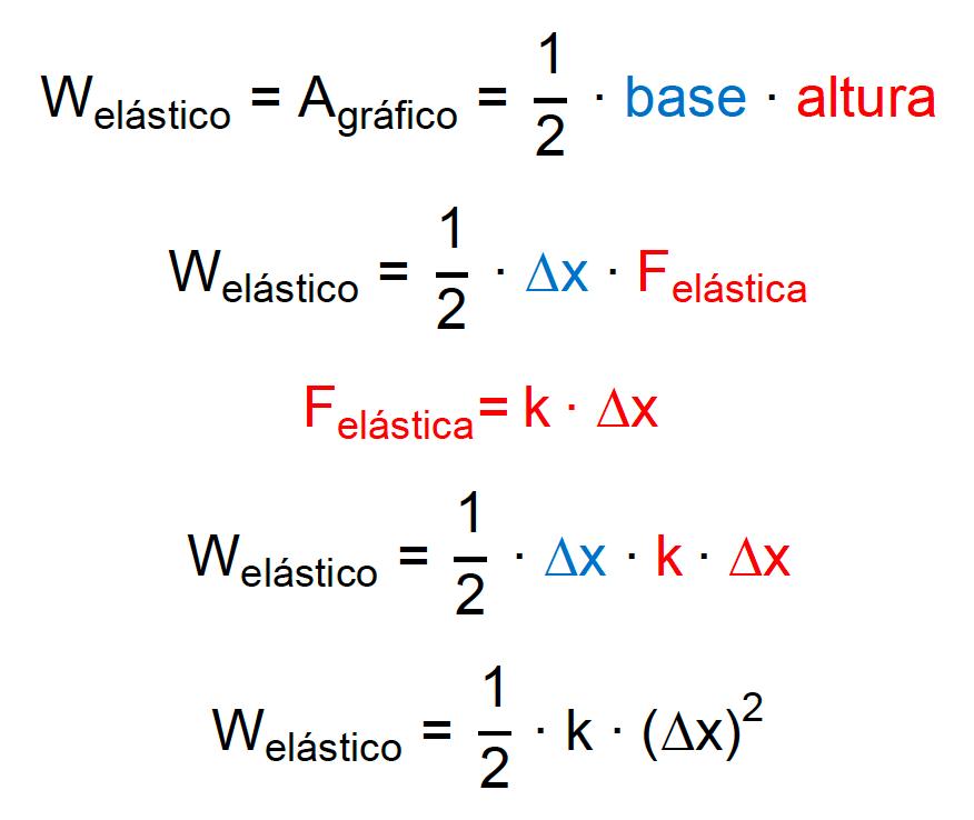 Cálculo do trabalho pela área do gráfico