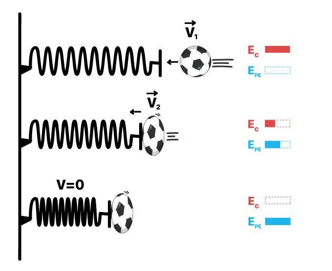 Mola amortecendo o movimento de uma bola, energia cinética sendo armazenada na mola