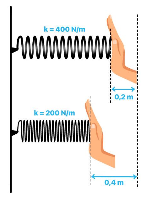 Desafio para o aluno, qual fator interfere mais na energia potencial de uma mola?
