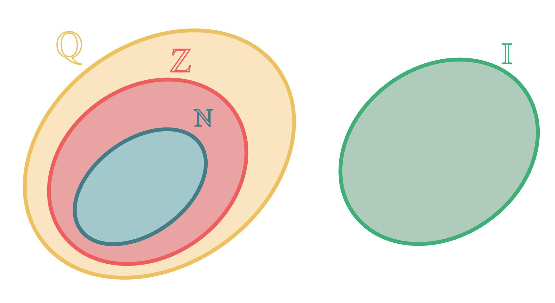 números naturais inteiros racionais e irracionais representados em forma de diagrama