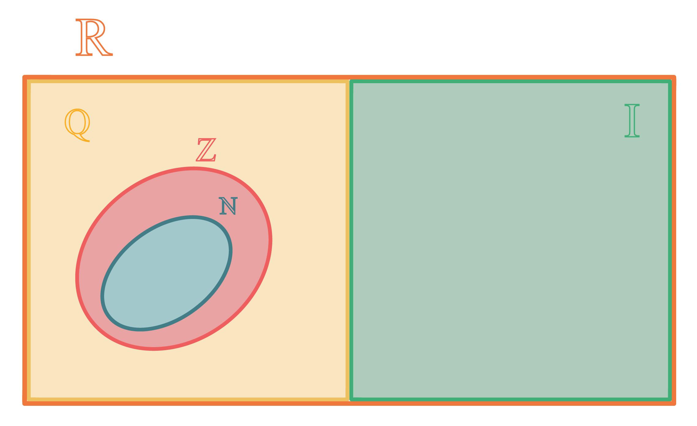 números naturais inteiros racionais irracionais e reais representados em forma de diagrama