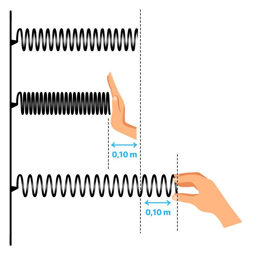 Desenho de uma mola comprimida e outra esticada para análise de energia potencial elástica