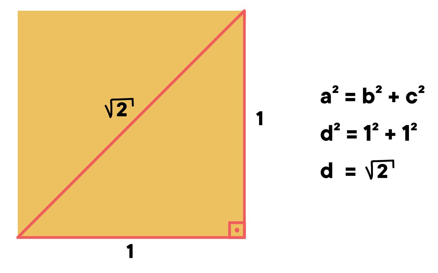 teorema de Pitágoras é utilizado para calcular a medida da diagonal do quadrado de lado 1 e o resultado é raiz quadrada de 2