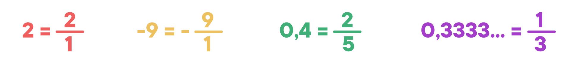 2 = 2/1; -9 = -9/1; 0,4 = 2/5; 0,3333... = 1/3