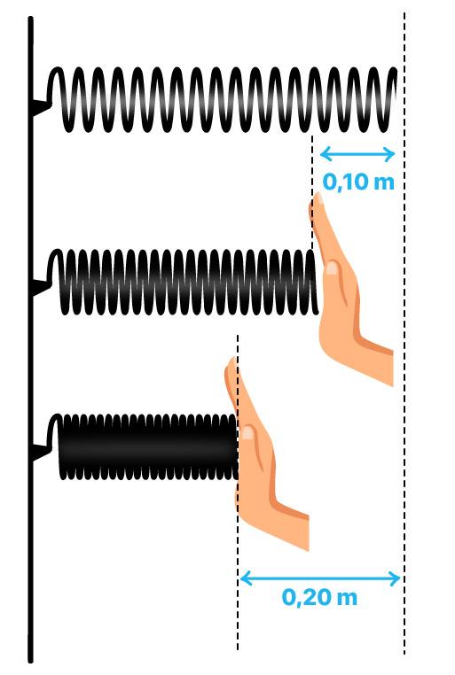 Duas molas iguais com deformações diferentes para análise de energia potencial