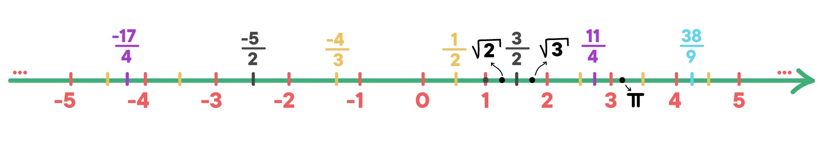 reta real com alguns números racionais e irracionais