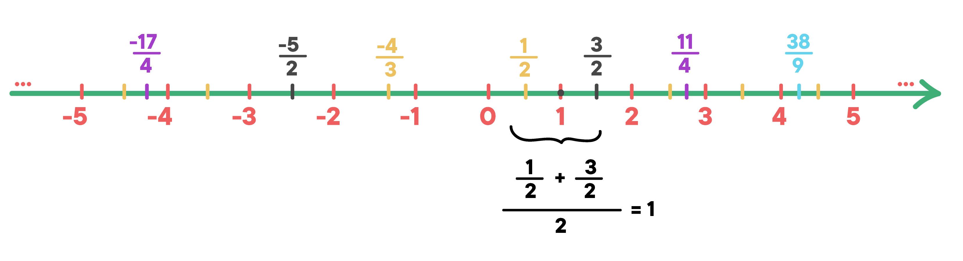 reta com uma série de números racionais onde a média aritmética entre termos vizinhos gera um termo central