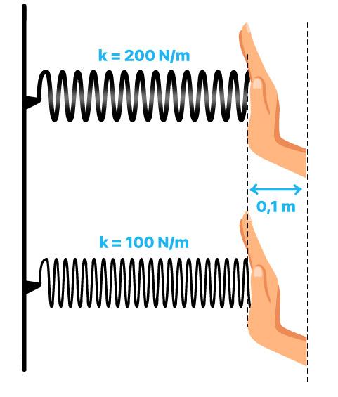 Duas molas com rigidez distintas para análise da relação entre energia potencial e constante elástica