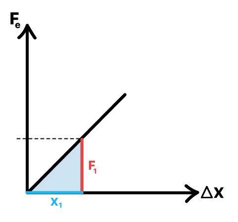 O método da área do gráfico funciona para qualquer deformação elástica