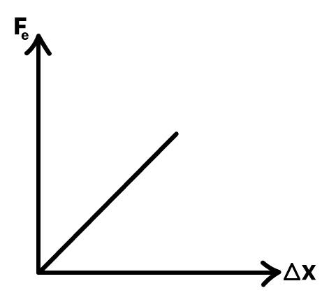Gráfico da força elástica de acordo com a deformação