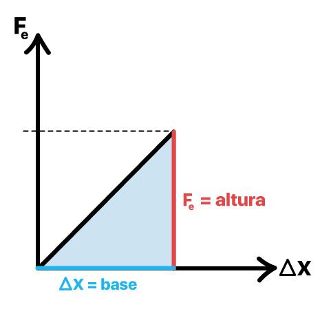 Trabalho tem valor igual à área do gráfico